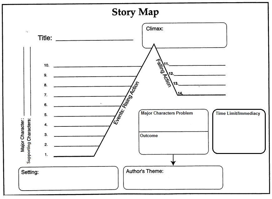 How to write promethean activities